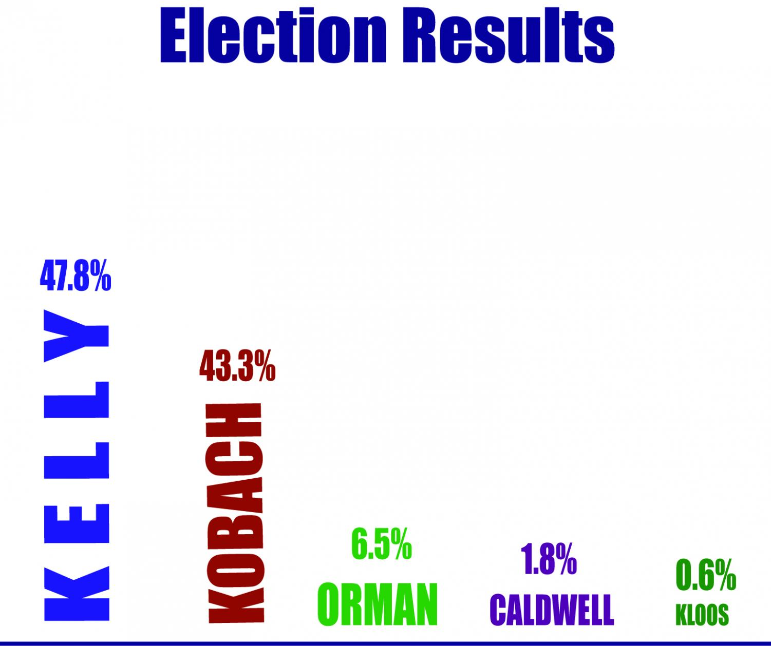 Laura Kelly won the election for Kansas State Governor with 47.8 percent  of the popular vote.