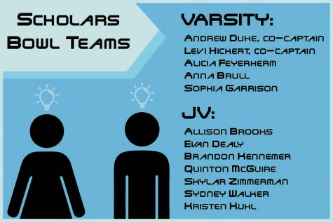 Varsity, JV Scholars Bowl initial standings released after tryouts on Aug. 24