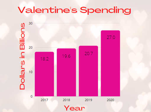 Valentine's spending from 2017-2020 in billions of dollars.
