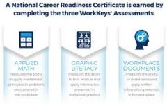 The ACT WorkKeys tests students in the areas of applied math, graphic literacy, and workplace knowledge.