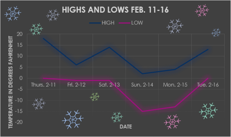 Hays, KS highs and lows Feb. 11-16. Information from weather.com.