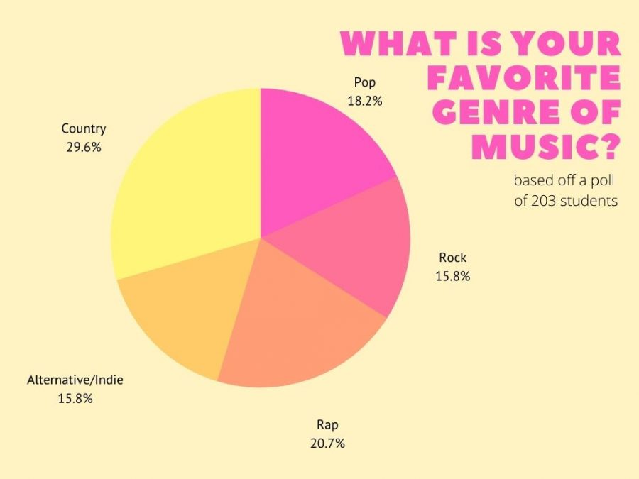 A poll of 203 students showed that the school is fairly divided when it comes to music taste.