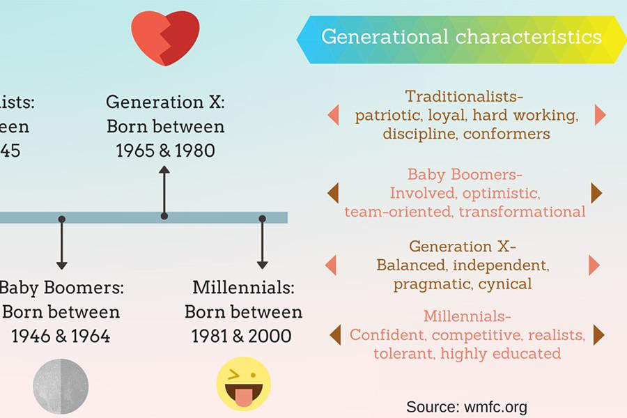 Millennials respond to criticism from other generations