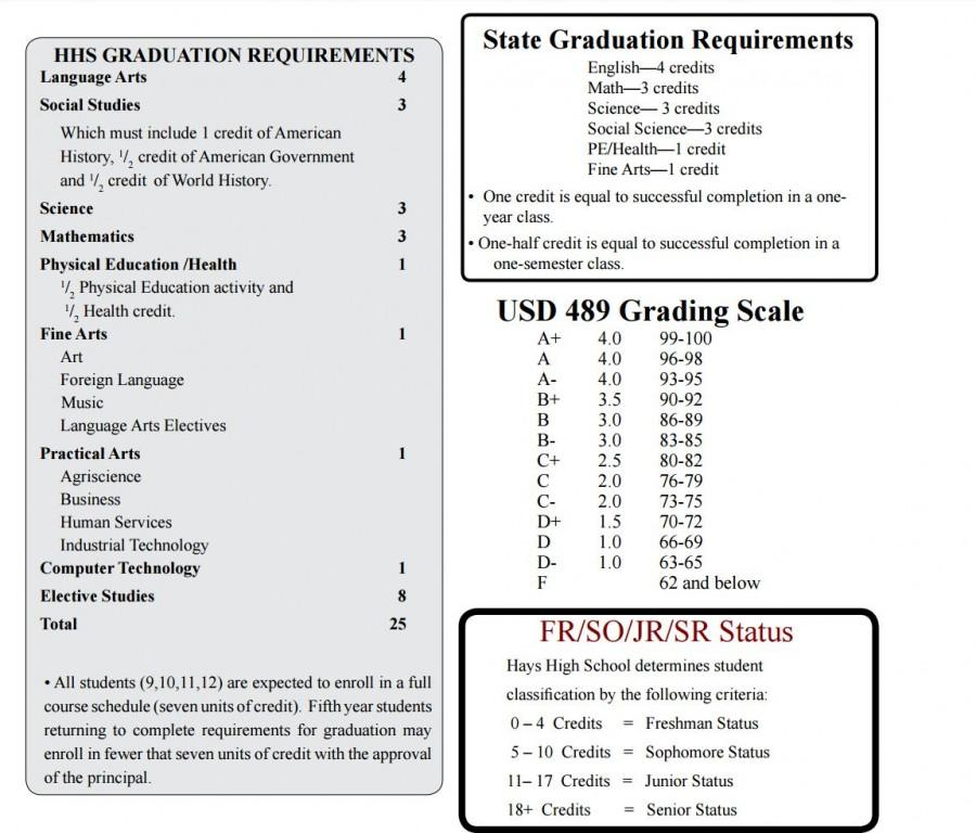 Changes to graduation requirements leave students with mixed feelings