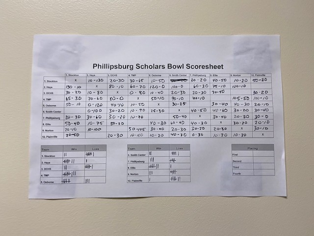 The score sheet for the Phillipsburg meet hangs on a wall outside the school's cafeteria.  Teams checked the sheet in between rounds to see the win-loss records of other teams.