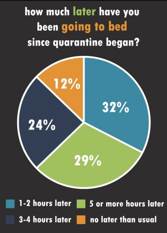 Quarantine affects student sleeping patterns