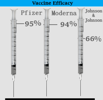 Graphic of efficacy